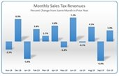Graph representing percent change of monthly sales tax revenues from October 2018