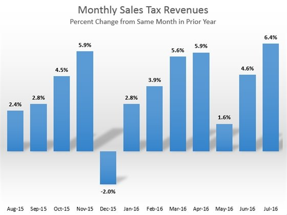 Monthly Sales Tax
