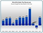 sales tax report