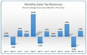 monthly sales tax revenues