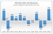 Monthly sales tax report - December