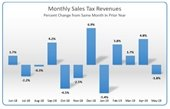 Graphic representation of May sales tax compared to previous year