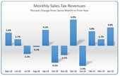 Graphic representation of April 2019 sales tax revenues - percent change from same month in prior year