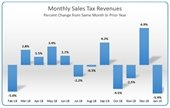 City reports monthly sales tax for November