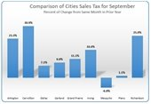 Monthly sales tax chart for September