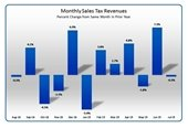 tax revenue chart