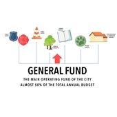 Mesquite general Fund