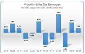 Monthly sales tax report - graph