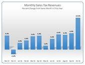 October sales tax graph