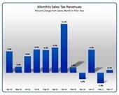 march sales tax