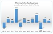 monthly sales tax report