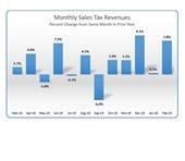 february sales tax report
